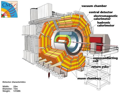 Resultado de imagen de El experimento CMS del LHC