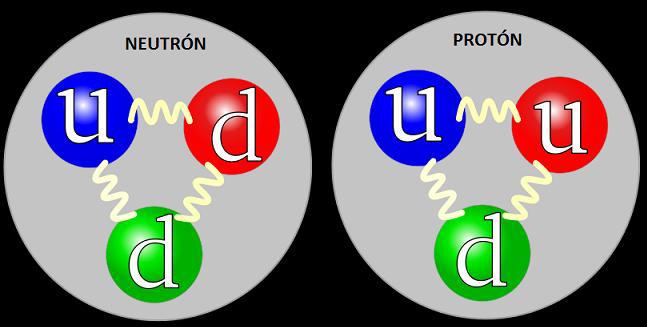 Resultado de imagen de El neutrón