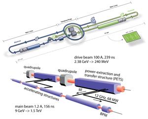 Resultado de imagen de Colisionador Lineal Internacional (ILC), que se construiría en Japón.
